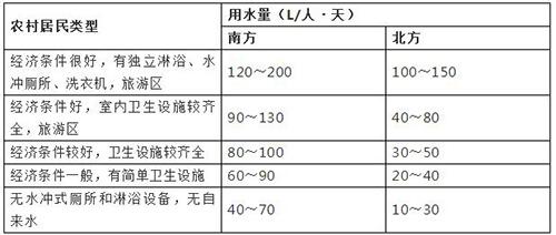 表2-1农村居民日用水量参考值