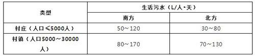 表2-2农村居民日排水量参考值